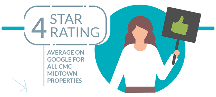 4 star rating average on Google for all CMC Student Properties.