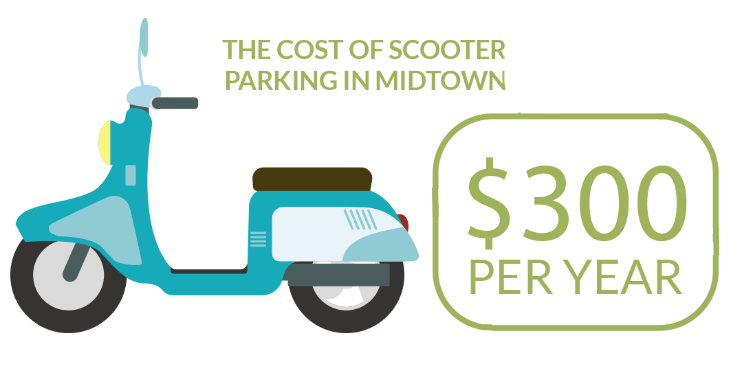 The cost of scooter parking in midtown is approx. $300 per year.