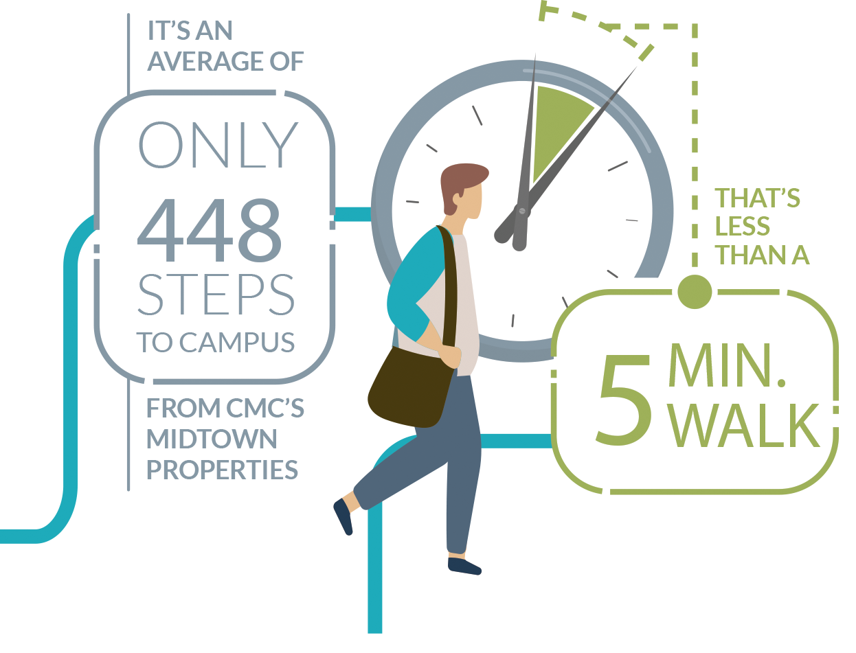 It's an average of only 448 steps to campus from CMC's Midtown properties. That's less than a 5 min walk!